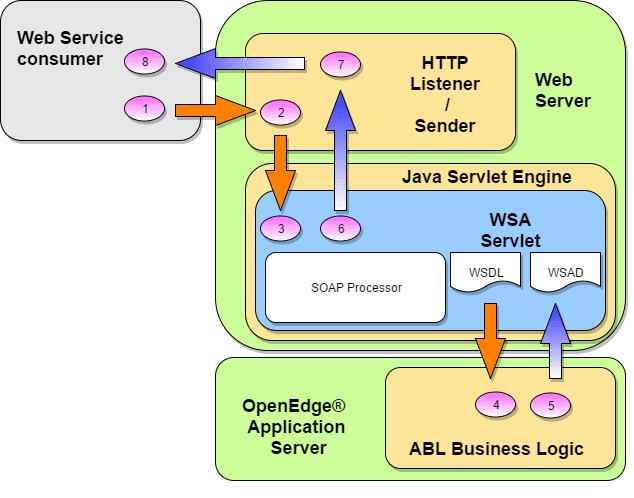 SOAP Integration with Other ERP Systems