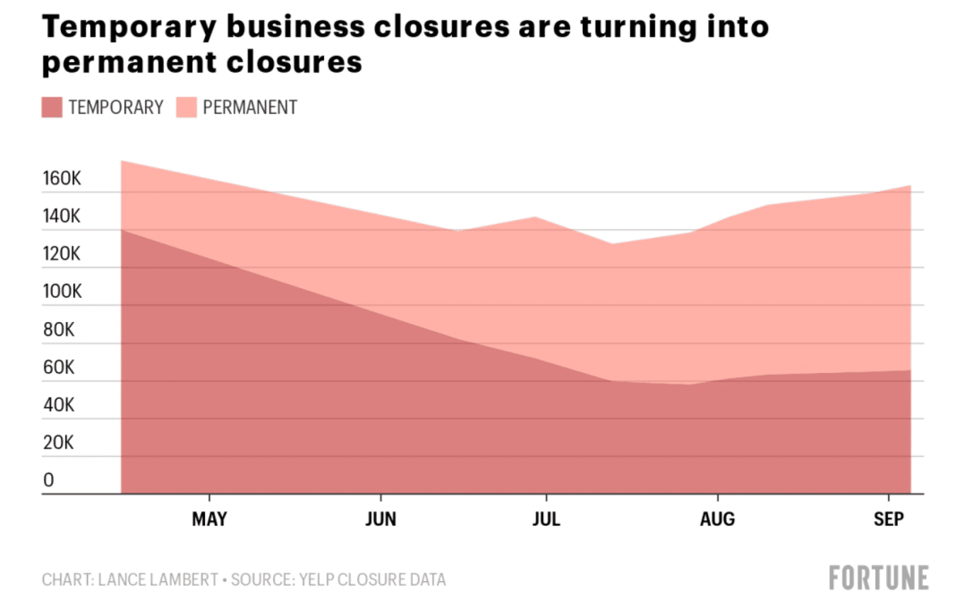 graph dispaying business closures due to covid-19