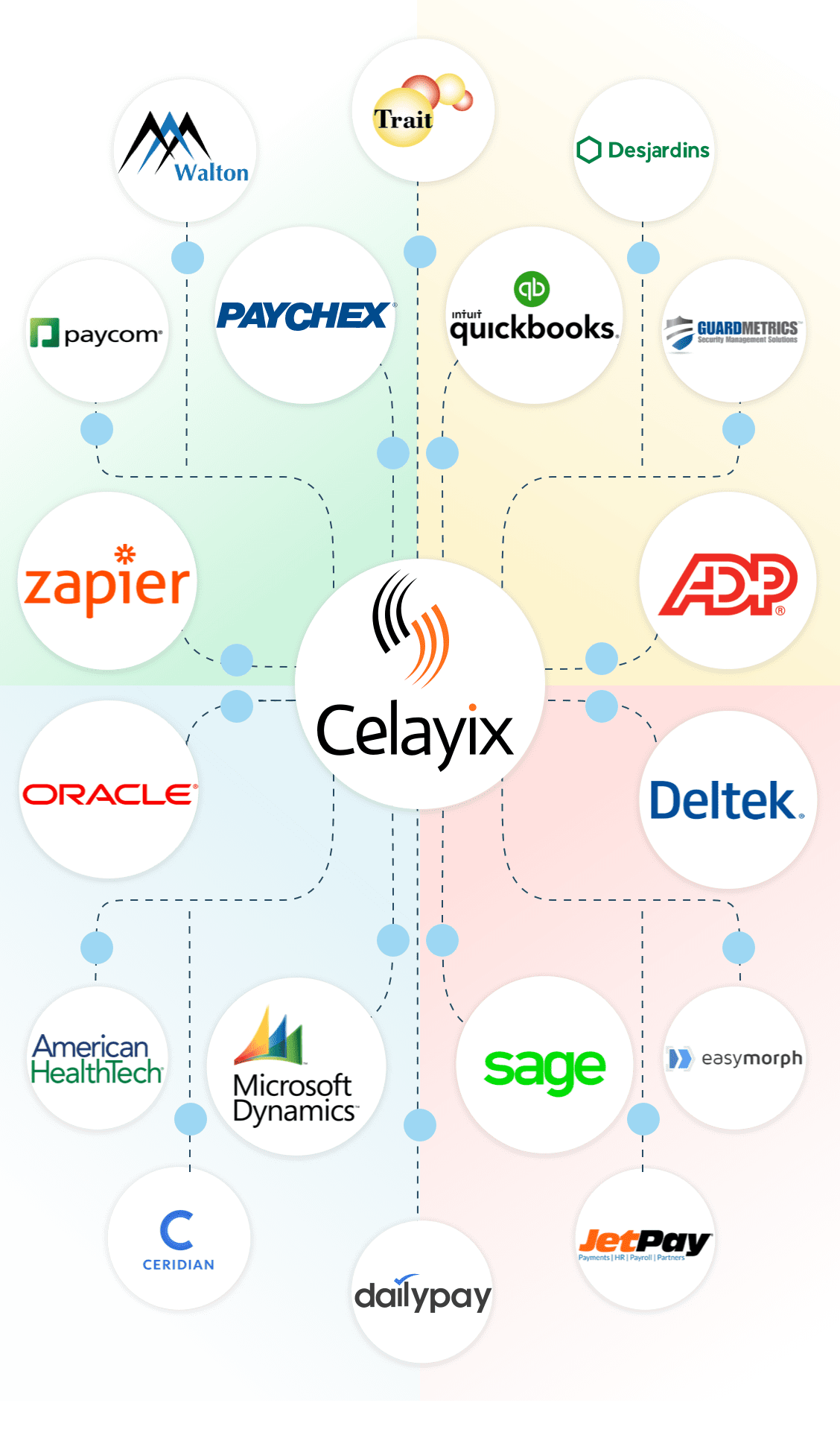 Celayix best of breed ecosystem diagram for mobile
